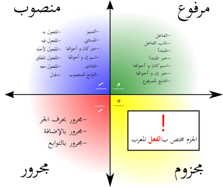 Kuadran Isim Mu'rob