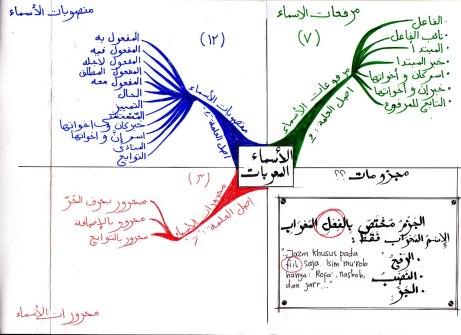 Isim Mu'rob - Mindmap