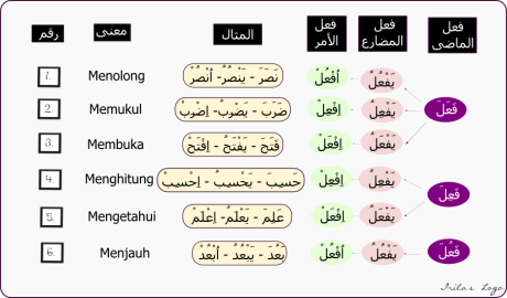 Skema Tsulatsi Mujarrod; Fiil Madhi, Mudhori dan Amr nya