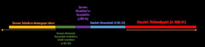 skema masa daulah abbasiyah